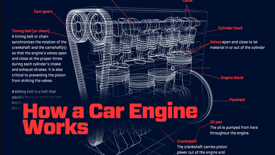 Car Engine Diagram And Explanation.How A Car Engine Works Animagraffs