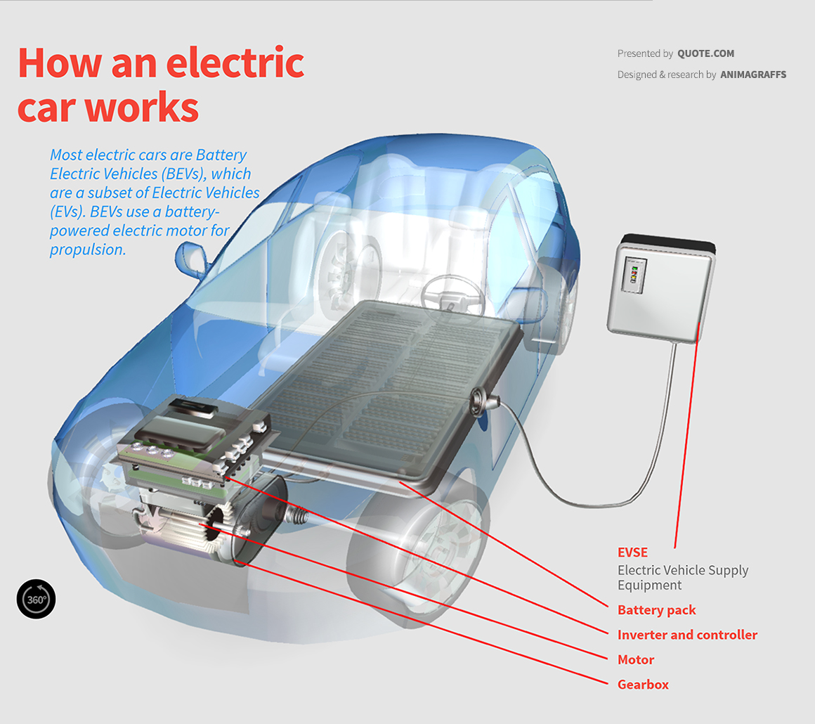 How An Electric Car Works