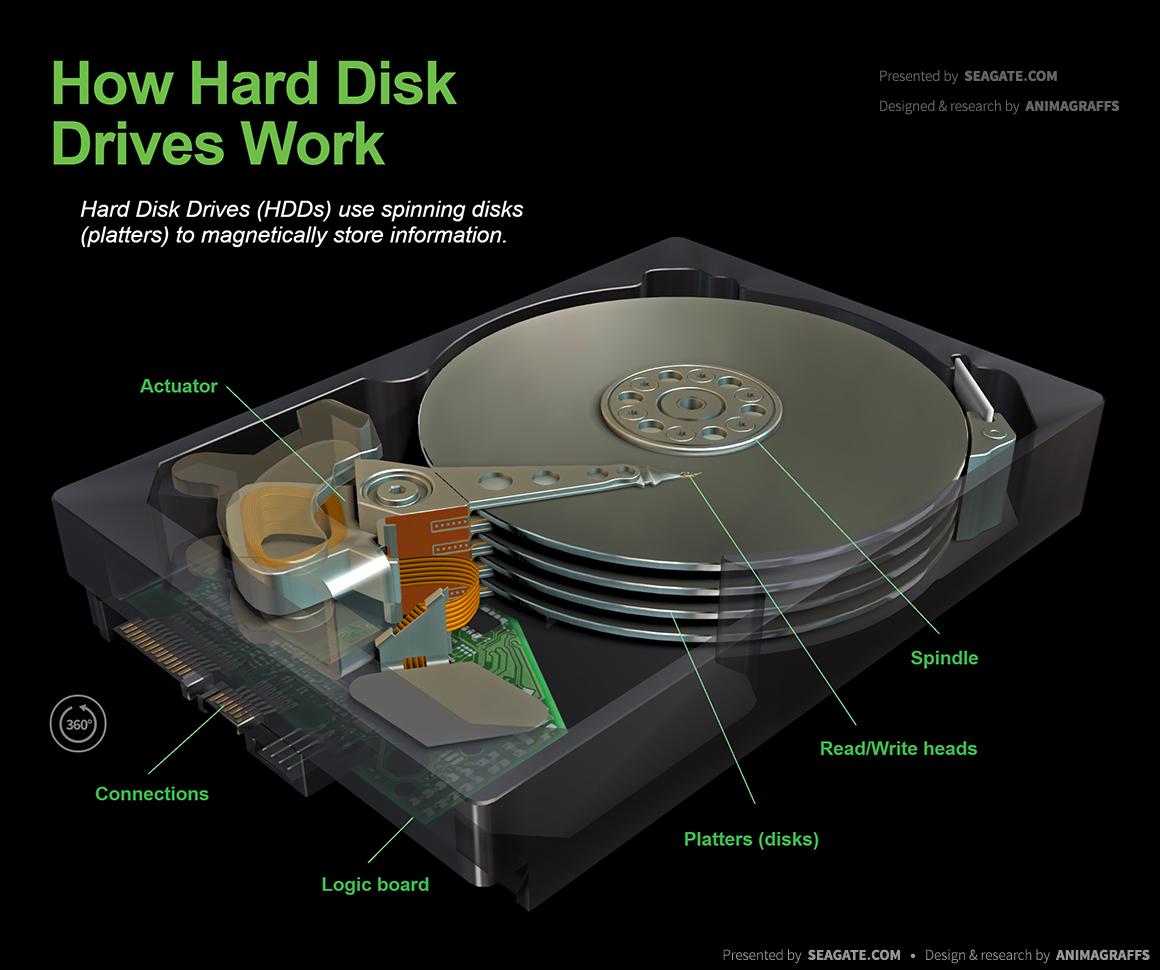 How Hard Disk Drives Work - Animagraffs