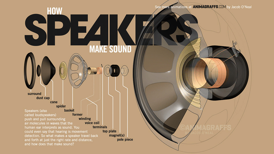 How speakers make sound - Animagraffs
