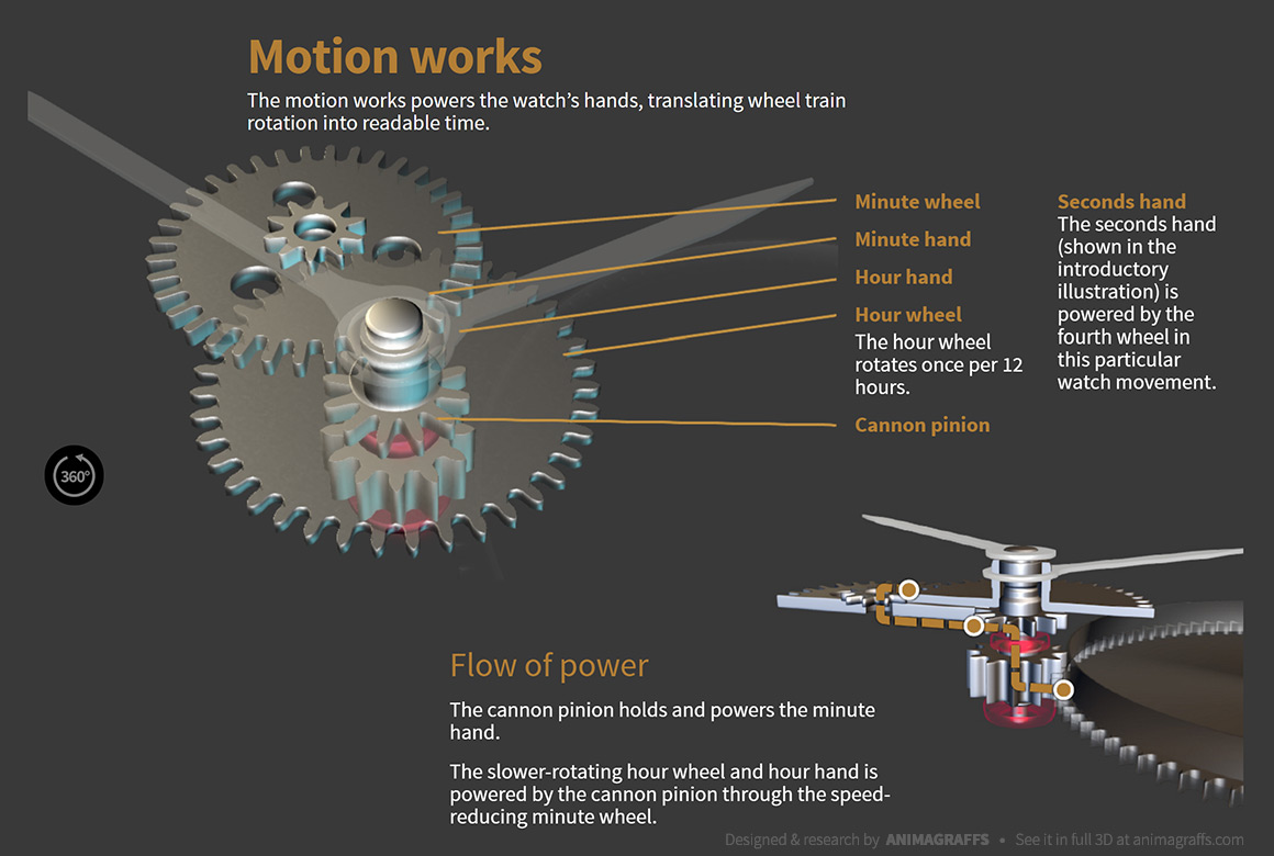 How A Mechanical Watch Works Animagraffs