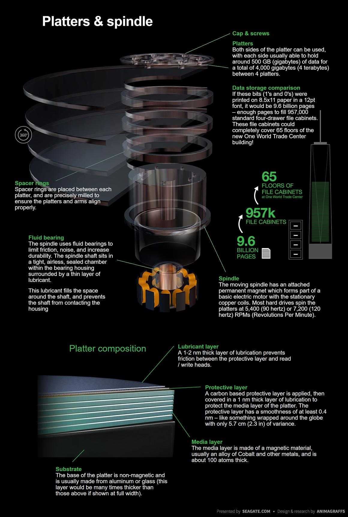 How Hard Disk Drives Work Animagraffs