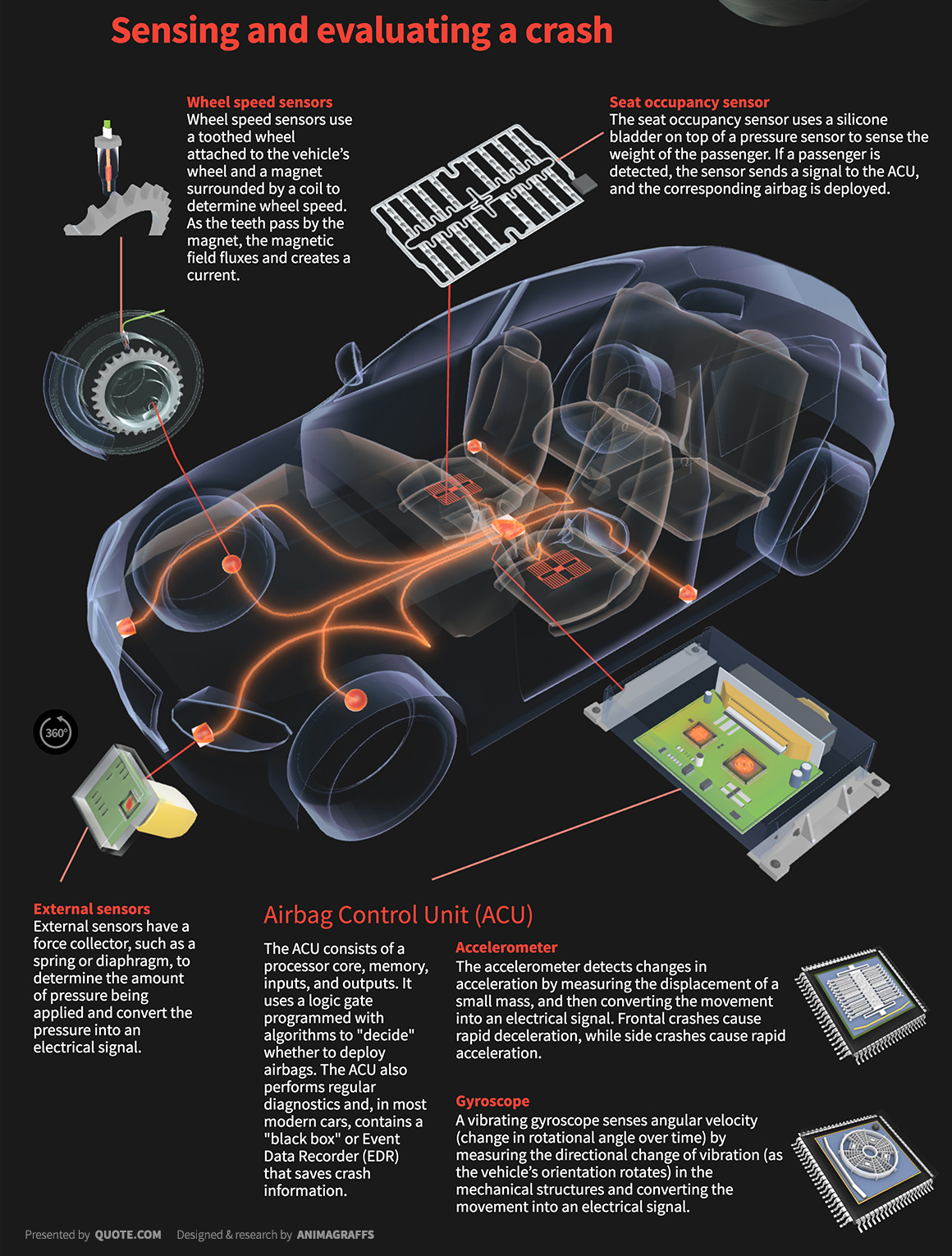 How Air bag works - MechDream Engineering services